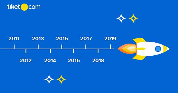 Perjalanan tiket.com dari 2011-2019