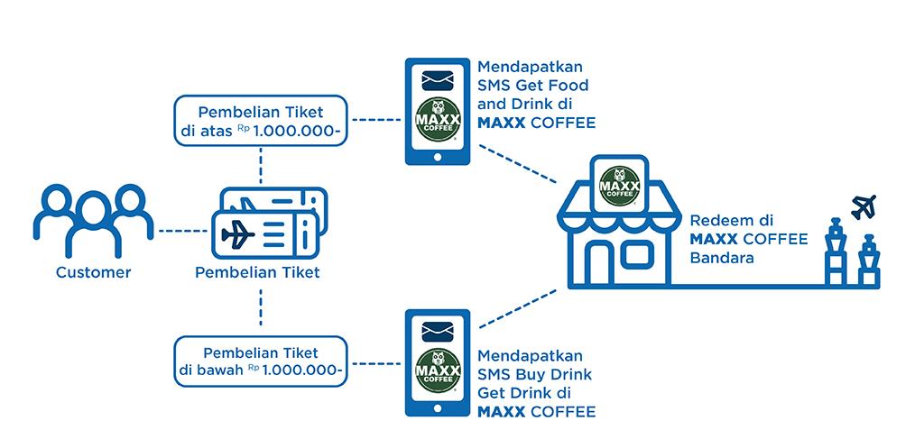 cara makan gratis di bandara