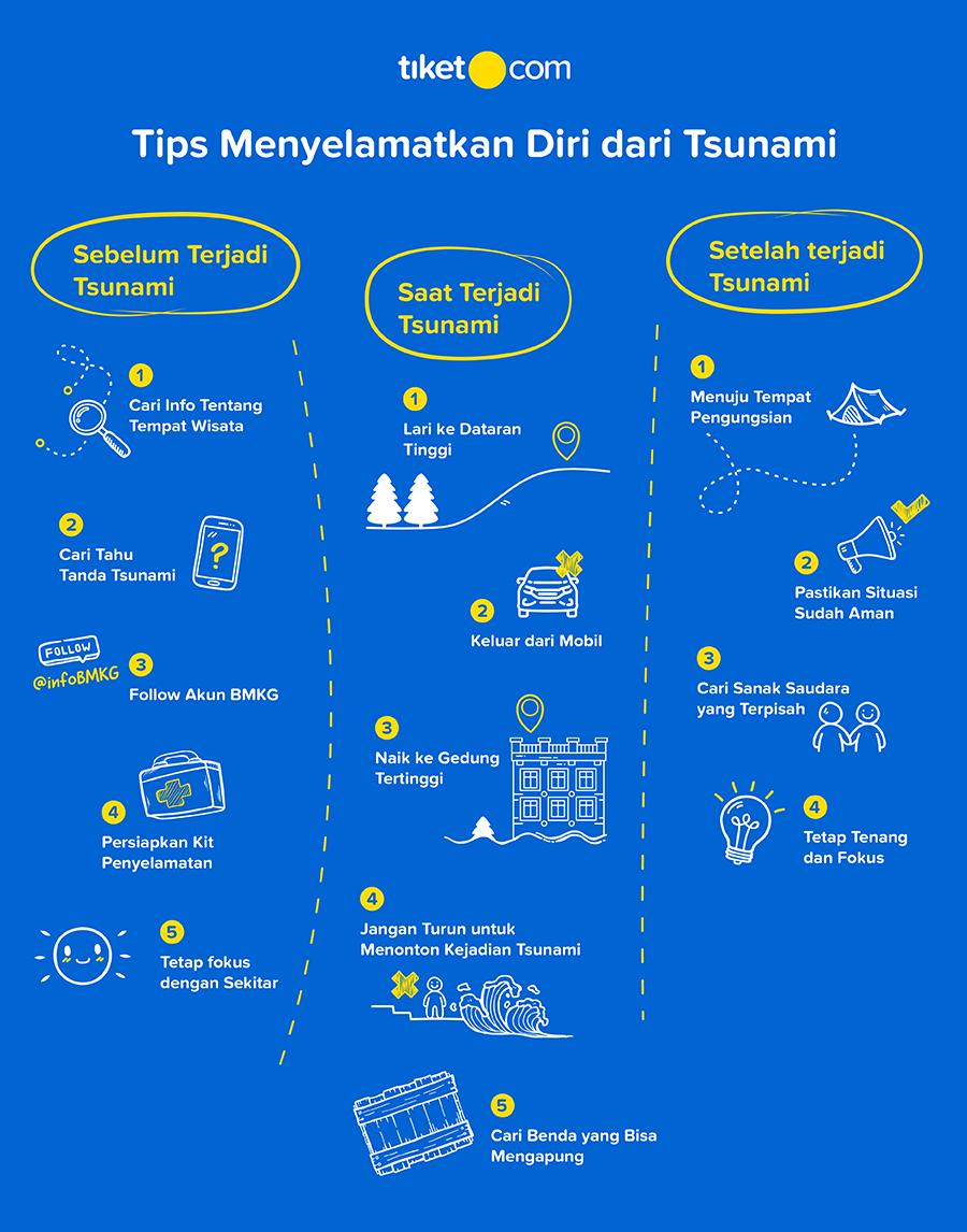 Infografik - Tips Menyelamatkan Diri dari Tsunami